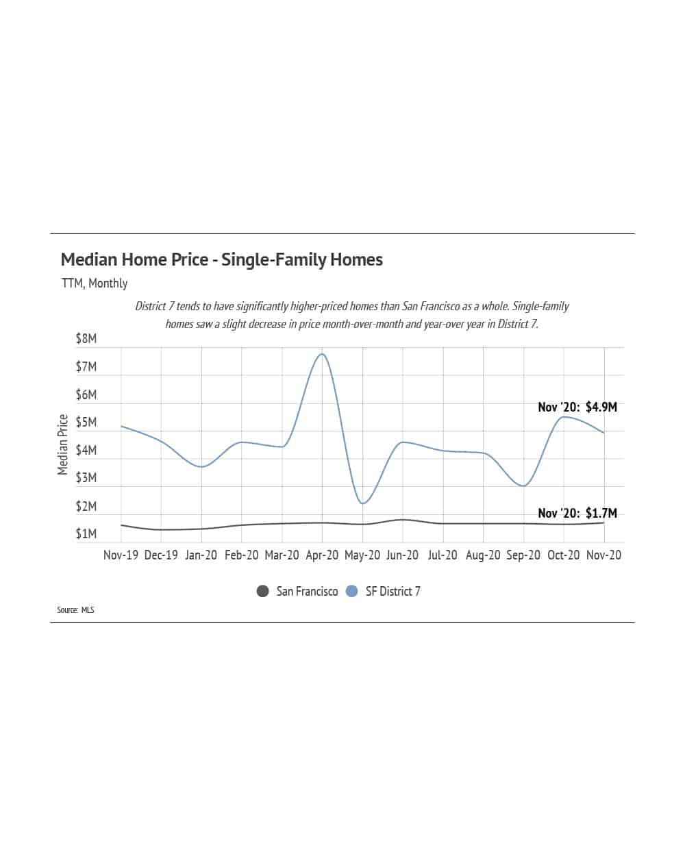 Home Price Trends Chart